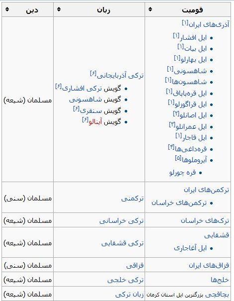 ترکهای ایران